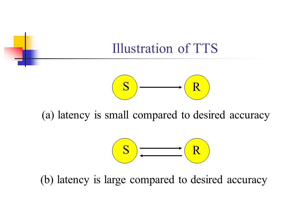Illustration of TTS S R (a) latency is small compared to desired accuracy S R (b) latency is large compared to desired accuracy