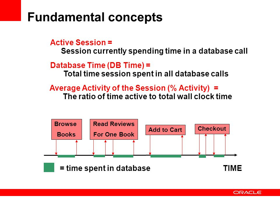 Active Session = Session currently spending time in a database call Database Time (DB Time) = Total time session spent in all database calls Average A