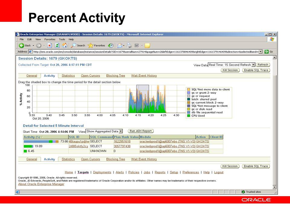 Percent Activity