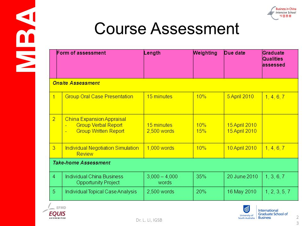 MBA Dr. L. Li, IGSB23 Course Assessment Form of assessmentLengthWeightingDue dateGraduate Qualities assessed Onsite Assessment 1Group Oral Case Presen
