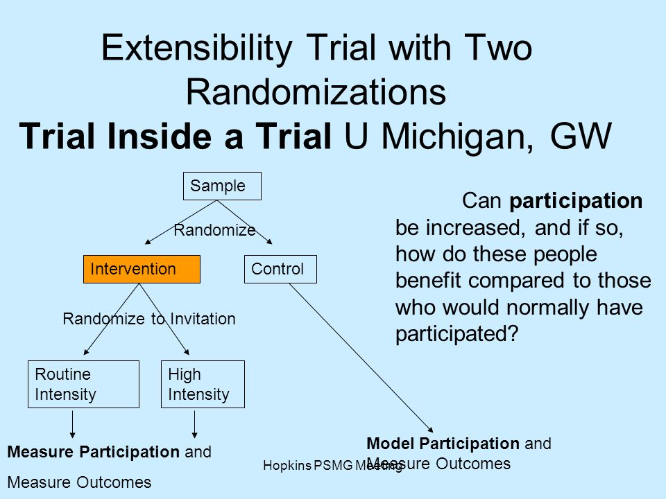 Hopkins PSMG Meeting Extensibility Trial with Two Randomizations Trial Inside a Trial U Michigan, GW Sample InterventionControl Routine Intensity High Intensity Randomize Randomize to Invitation Measure Participation and Measure Outcomes Model Participation and Measure Outcomes Can participation be increased, and if so, how do these people benefit compared to those who would normally have participated?
