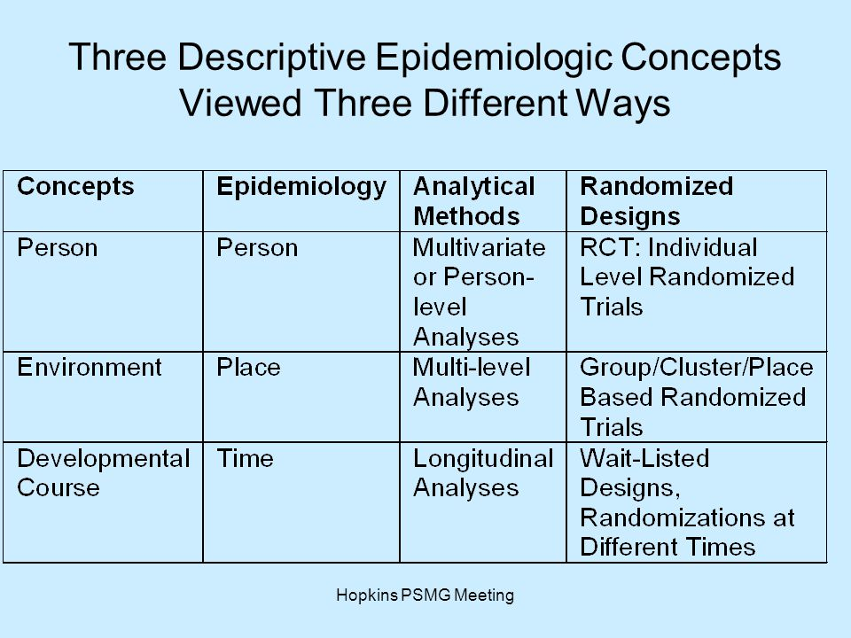 Hopkins PSMG Meeting Three Descriptive Epidemiologic Concepts Viewed Three Different Ways