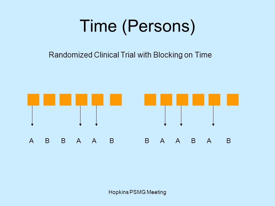 Hopkins PSMG Meeting Time (Persons) Randomized Clinical Trial with Blocking on Time A B B A A B B A A B A B