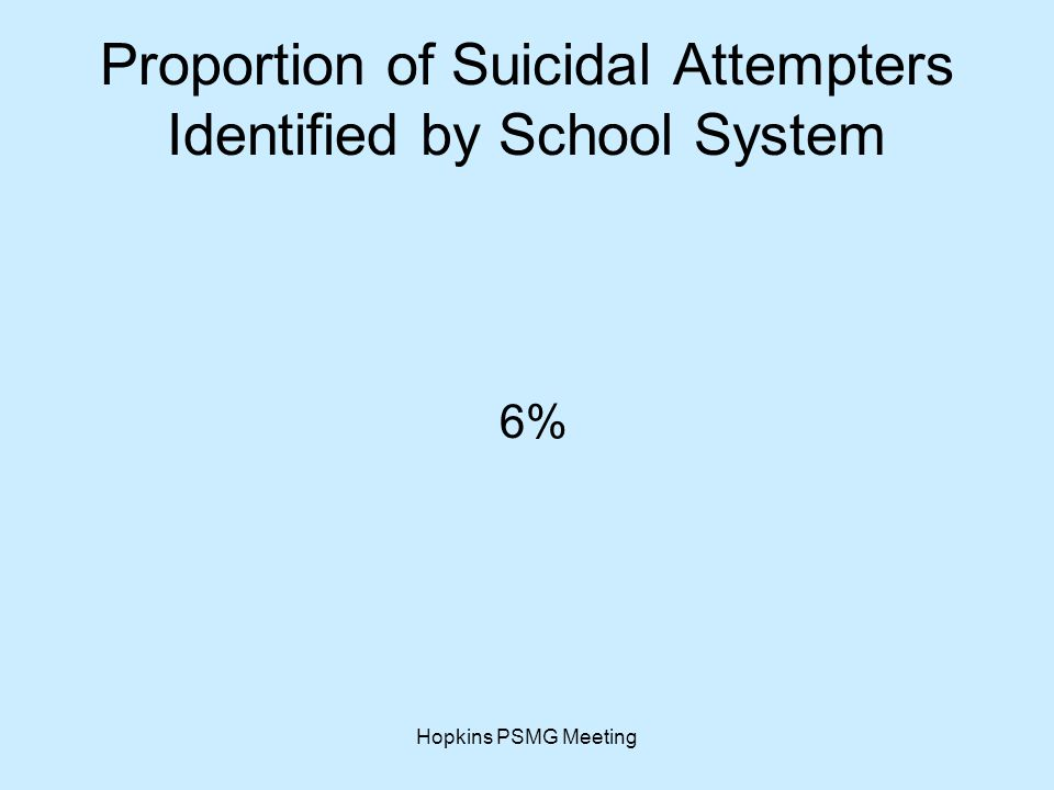 Hopkins PSMG Meeting Proportion of Suicidal Attempters Identified by School System 6%