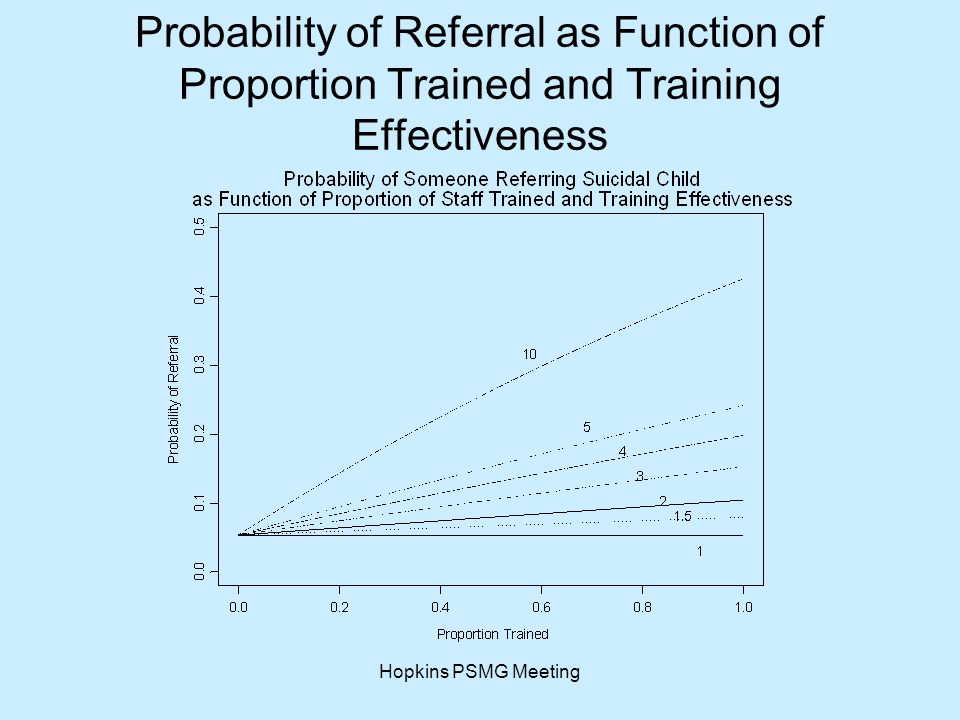 Hopkins PSMG Meeting Probability of Referral as Function of Proportion Trained and Training Effectiveness