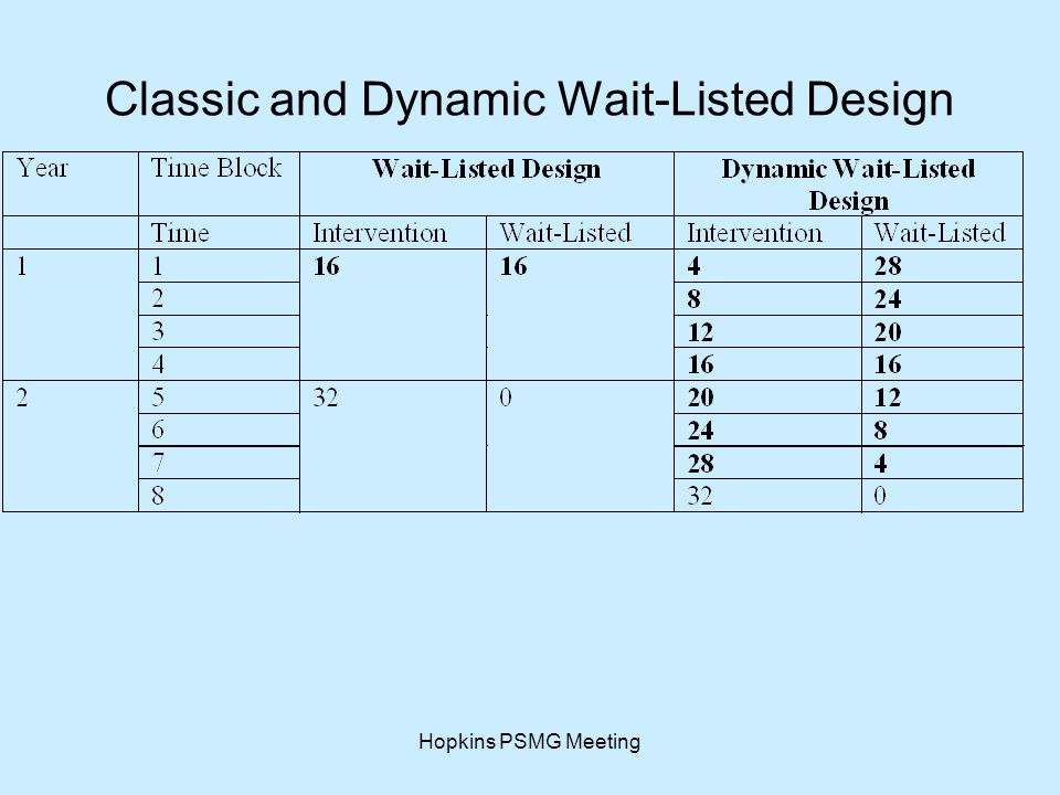 Hopkins PSMG Meeting Classic and Dynamic Wait-Listed Design