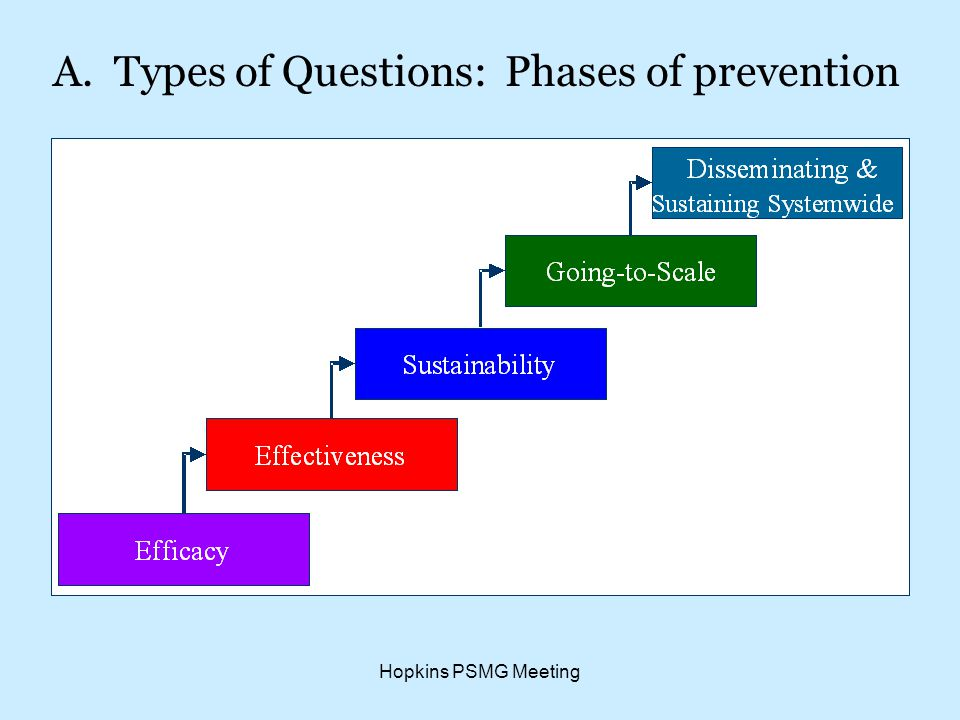 Hopkins PSMG Meeting A. Types of Questions: Phases of prevention
