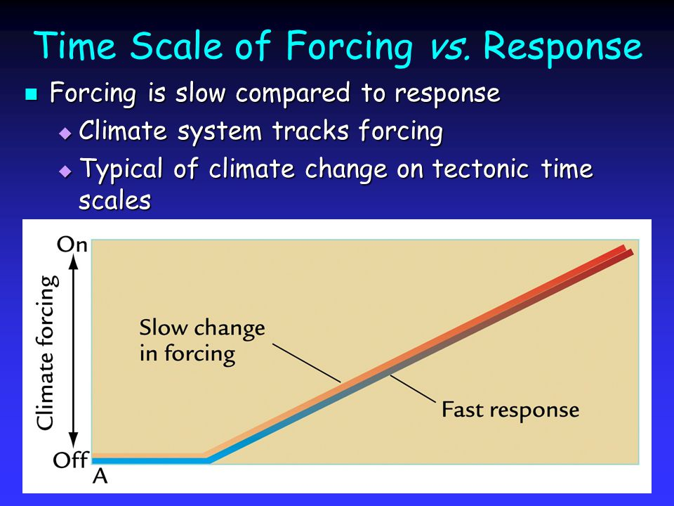 Time Scale of Forcing vs.