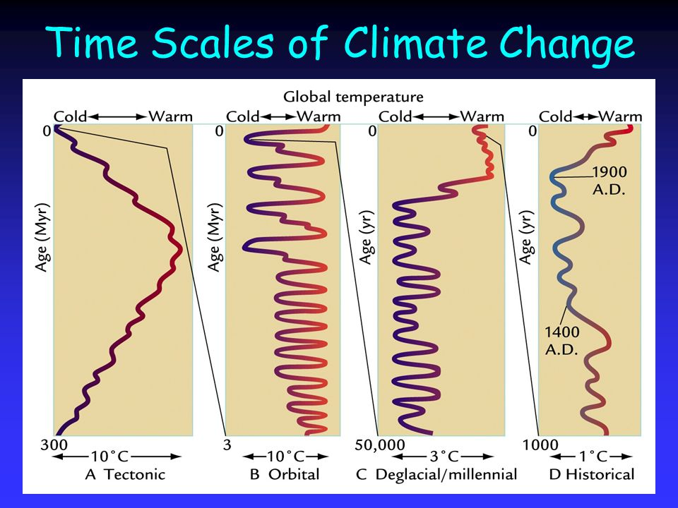 Time Scales of Climate Change