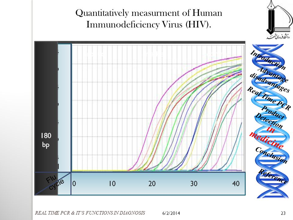6/2/201423 Quantitatively measurment of Human Immunodeficiency Virus (HIV). Nowadays HIV is strikingly spreading out whole the world. so in order to d