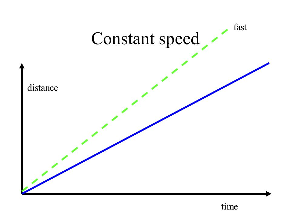 Constant speed distance time fast