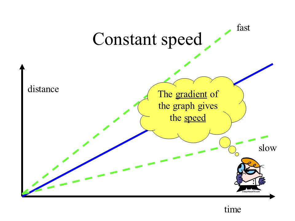 Constant speed distance time fast slow The gradient of the graph gives the speed