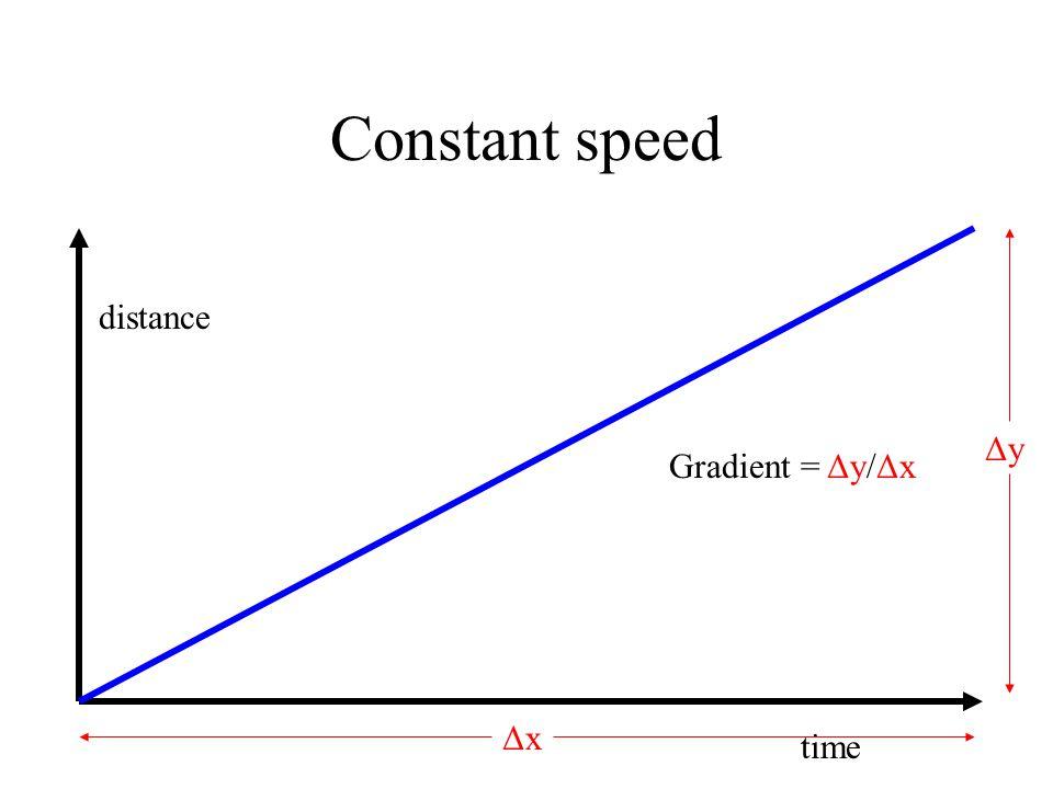 Constant speed distance time ΔyΔy ΔxΔx Gradient = Δy/Δx