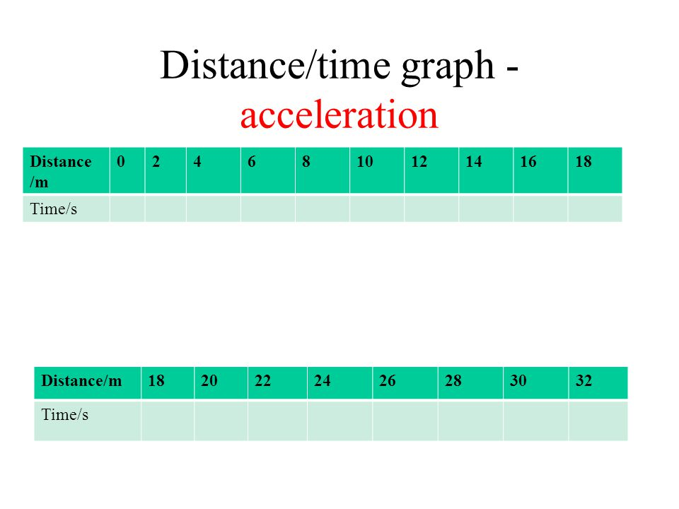 Distance/time graph - acceleration Distance /m 024681012141618 Time/s Distance/m1820222426283032 Time/s