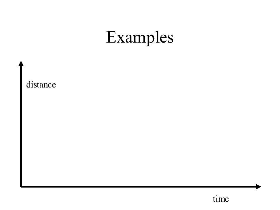Examples distance time