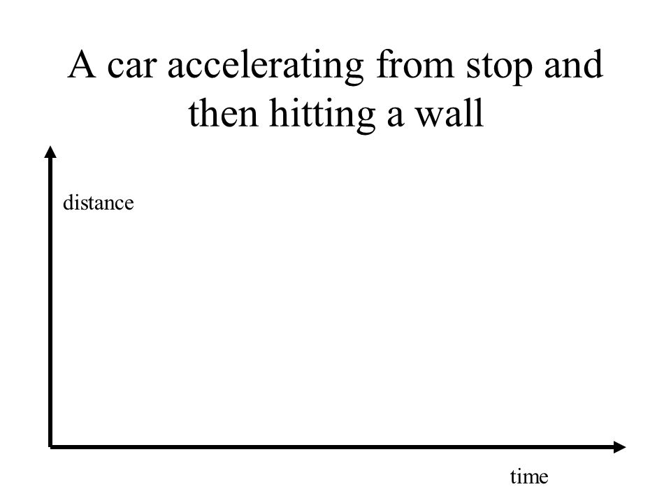 A car accelerating from stop and then hitting a wall distance time