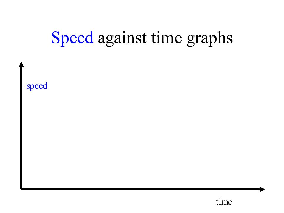 Speed against time graphs speed time