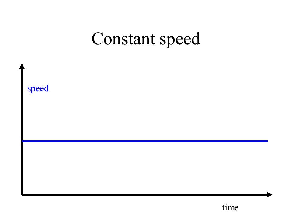 Constant speed speed time