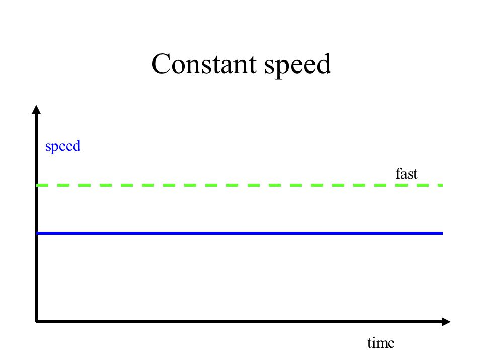 Constant speed speed time fast
