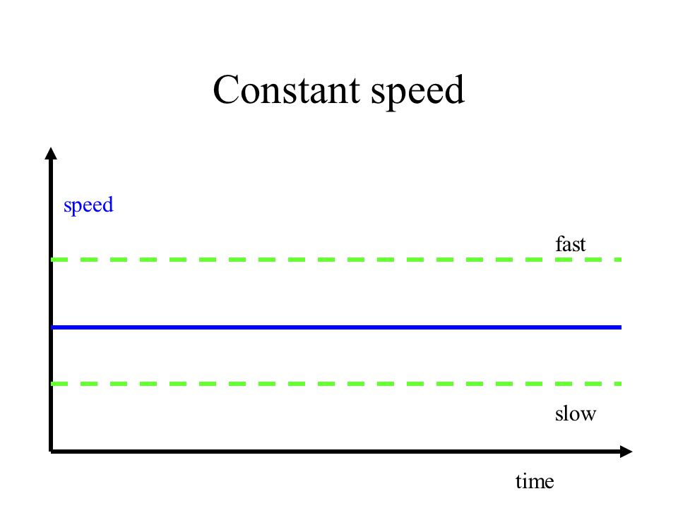 Constant speed speed time fast slow