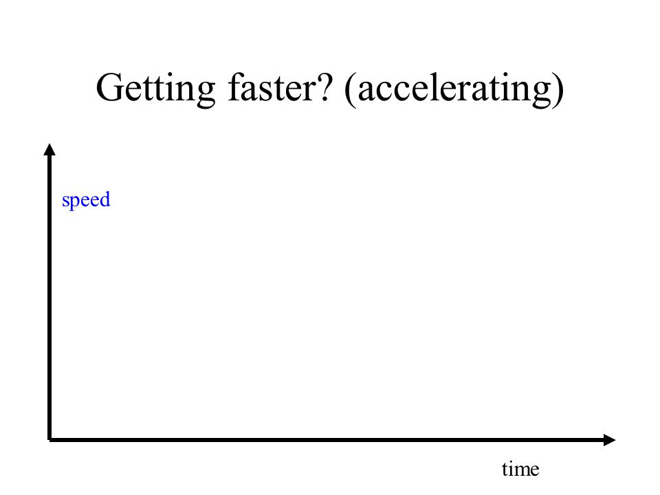 Getting faster? (accelerating) speed time