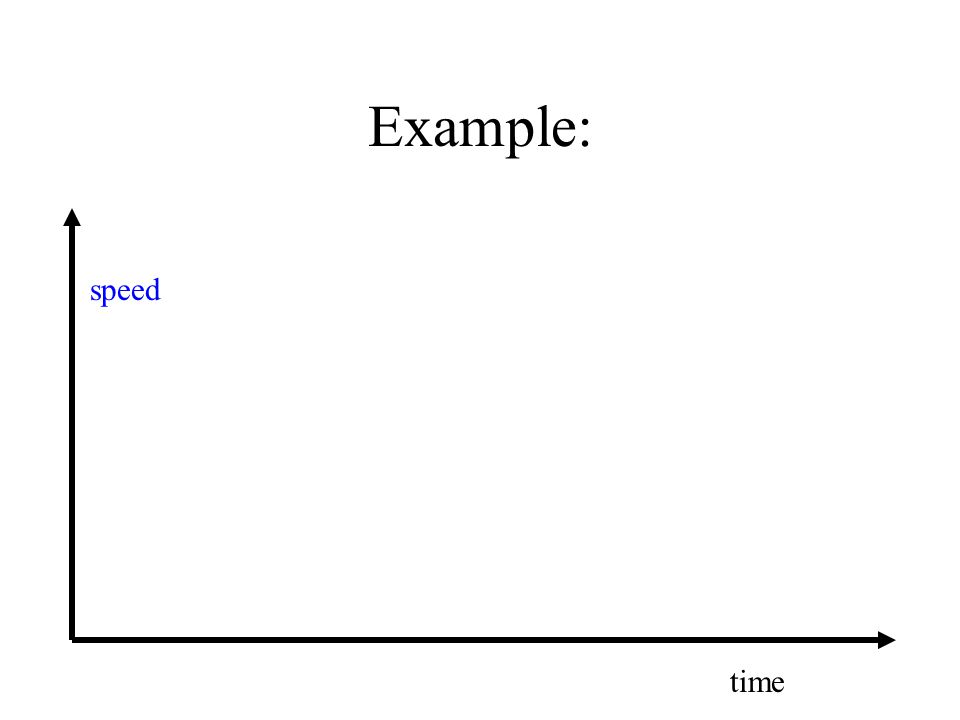 Example: speed time