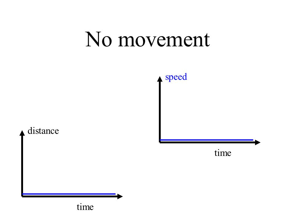 No movement distance time speed time