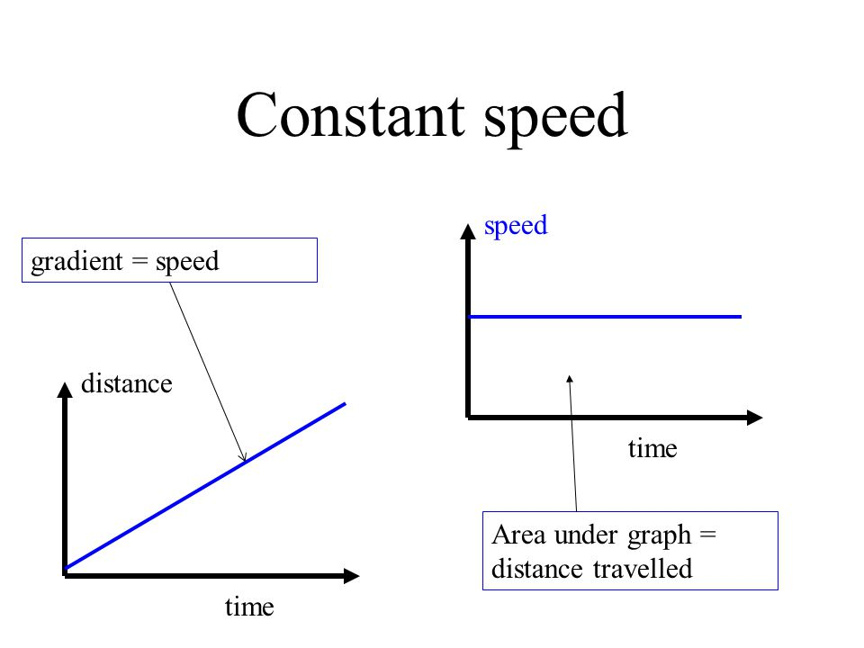 Constant speed distance time speed time Area under graph = distance travelled gradient = speed