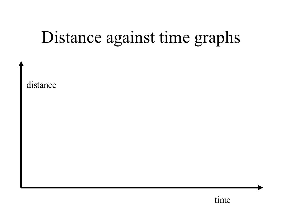 Distance against time graphs distance time