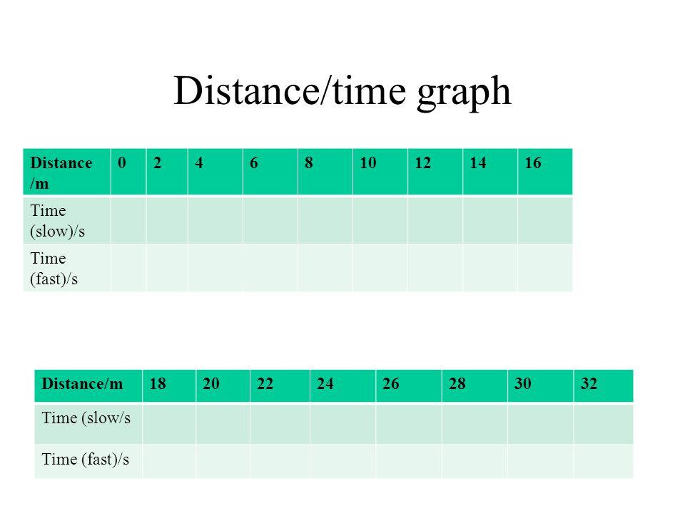 Distance/time graph Distance /m 0246810121416 Time (slow)/s Time (fast)/s Distance/m1820222426283032 Time (slow/s Time (fast)/s