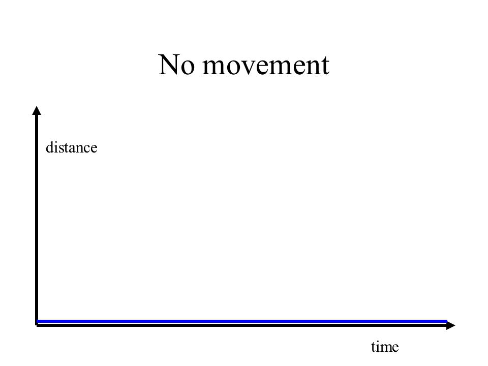No movement distance time