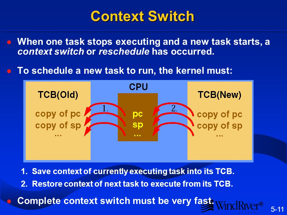 5-11 ® Context Switch When one task stops executing and a new task starts, a context switch or reschedule has occurred. To schedule a new task to run,