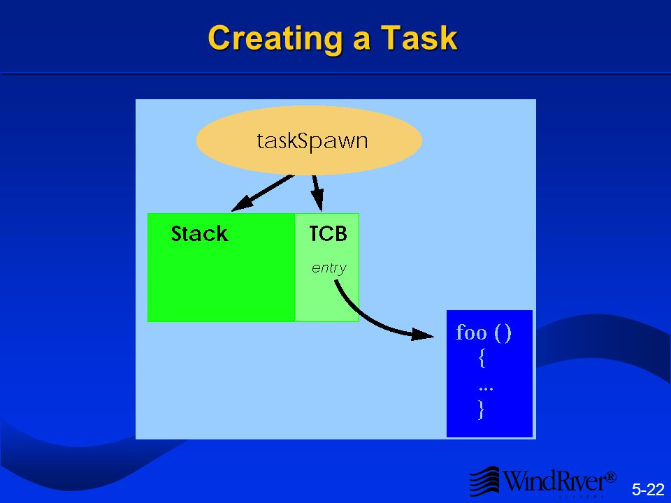 5-22 ® Creating a Task
