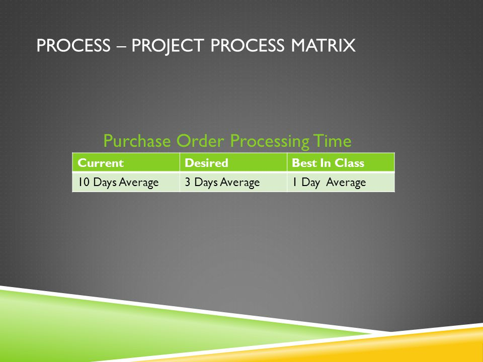 PROCESS – PROJECT PROCESS MATRIX Purchase Order Processing Time CurrentDesiredBest In Class 10 Days Average3 Days Average1 Day Average