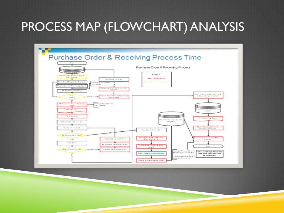 PROCESS MAP (FLOWCHART) ANALYSIS