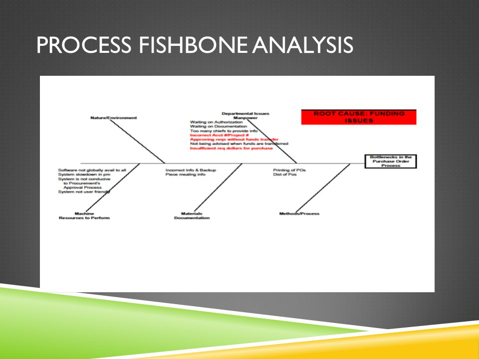 PROCESS FISHBONE ANALYSIS