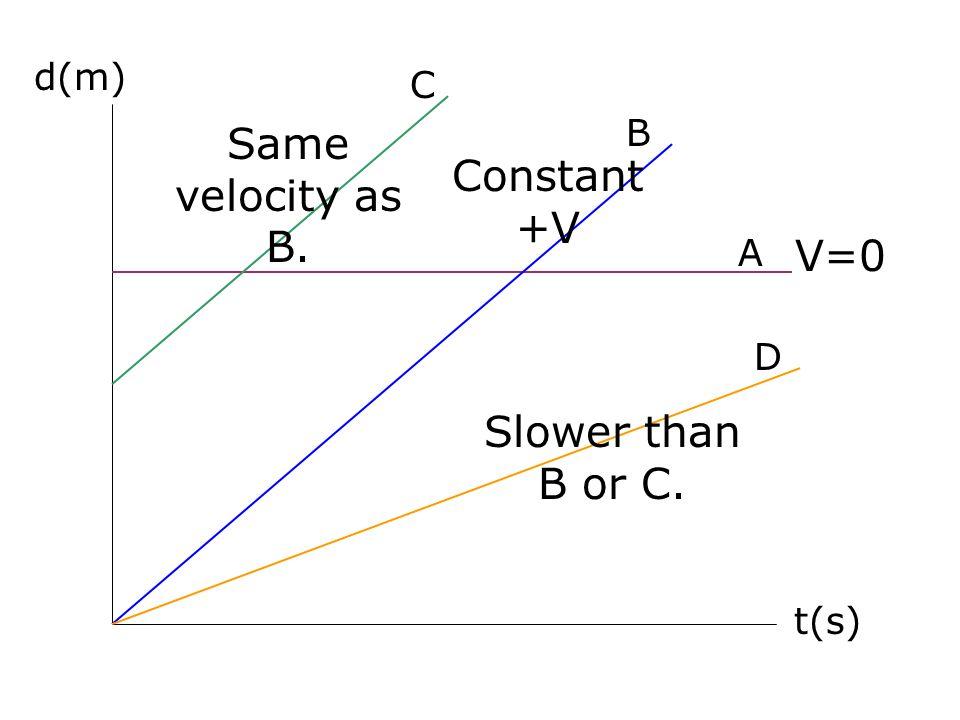 d(m) t(s) A B D C Slower than B or C. Same velocity as B. V=0 Constant +V