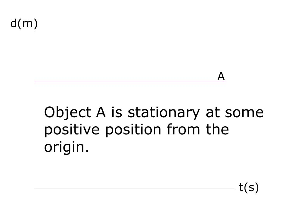 d(m) t(s) A Object A is stationary at some positive position from the origin.