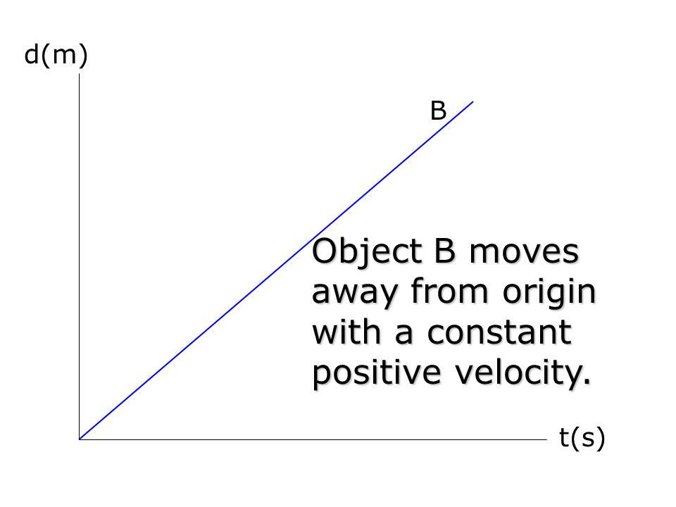d(m) t(s) B Object B moves away from origin with a constant positive velocity.