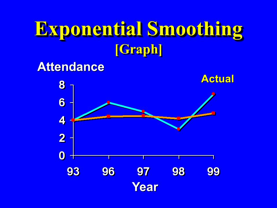Exponential Smoothing Exponential Smoothing [Graph] Year Attendance Actual