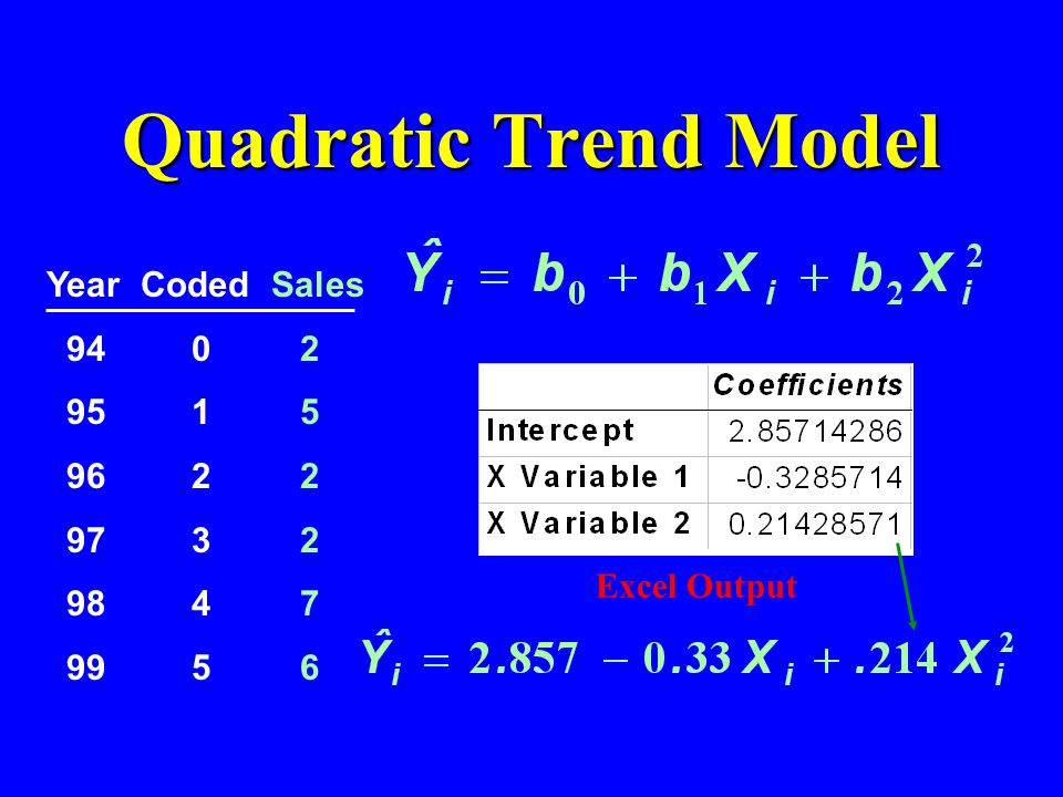 Quadratic Trend Model Excel Output Year Coded Sales 94 0 2 95 1 5 96 2 2 97 3 2 98 4 7 99 5 6