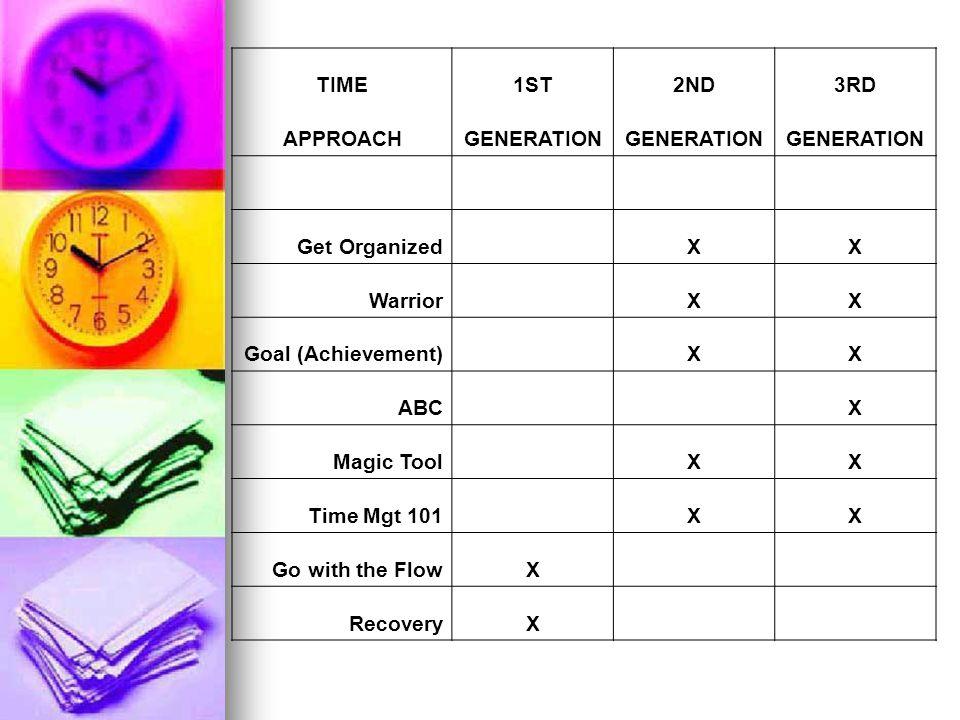 TIME1ST2ND3RD APPROACHGENERATION Get Organized XX Warrior XX Goal (Achievement) XX ABC X Magic Tool XX Time Mgt 101 XX Go with the FlowX RecoveryX