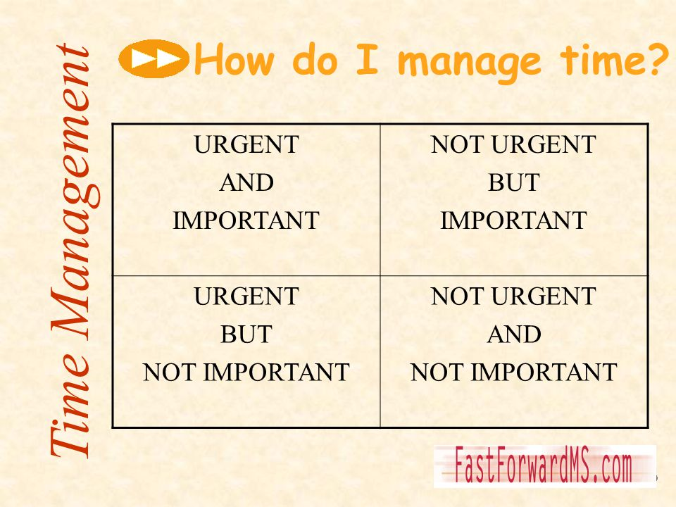 URGENT AND IMPORTANT NOT URGENT BUT IMPORTANT URGENT BUT NOT IMPORTANT NOT URGENT AND NOT IMPORTANT How do I manage time?