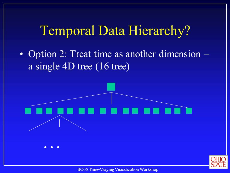 SC05 Time-Varying Visualization Workshop Temporal Data Hierarchy? Option 2: Treat time as another dimension – a single 4D tree (16 tree) …