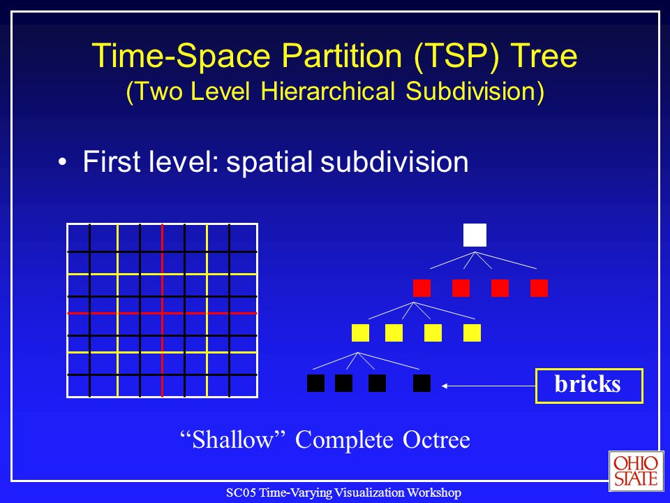 SC05 Time-Varying Visualization Workshop First level: spatial subdivision Time-Space Partition (TSP) Tree (Two Level Hierarchical Subdivision) Shallow Complete Octree bricks
