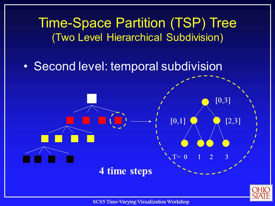 SC05 Time-Varying Visualization Workshop Second level: temporal subdivision Time-Space Partition (TSP) Tree (Two Level Hierarchical Subdivision) T= 0
