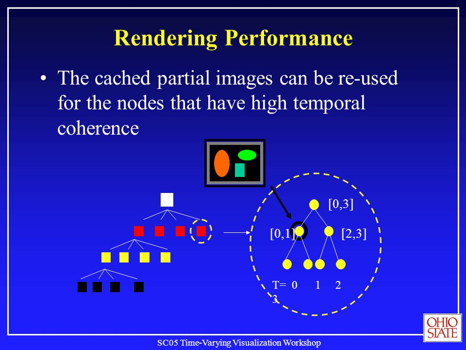 SC05 Time-Varying Visualization Workshop Rendering Performance The cached partial images can be re-used for the nodes that have high temporal coherence T= 0 1 2 3 [0,3] [0,1][2,3]