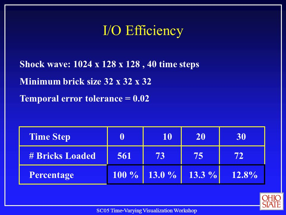 SC05 Time-Varying Visualization Workshop I/O Efficiency Shock wave: 1024 x 128 x 128, 40 time steps Minimum brick size 32 x 32 x 32 Temporal error tolerance = 0.02 Time Step # Bricks Loaded Percentage 0 102030 561737572 100 %13.0 %13.3 %12.8%