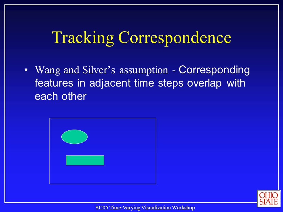 SC05 Time-Varying Visualization Workshop Tracking Correspondence Wang and Silvers assumption - Corresponding features in adjacent time steps overlap with each other