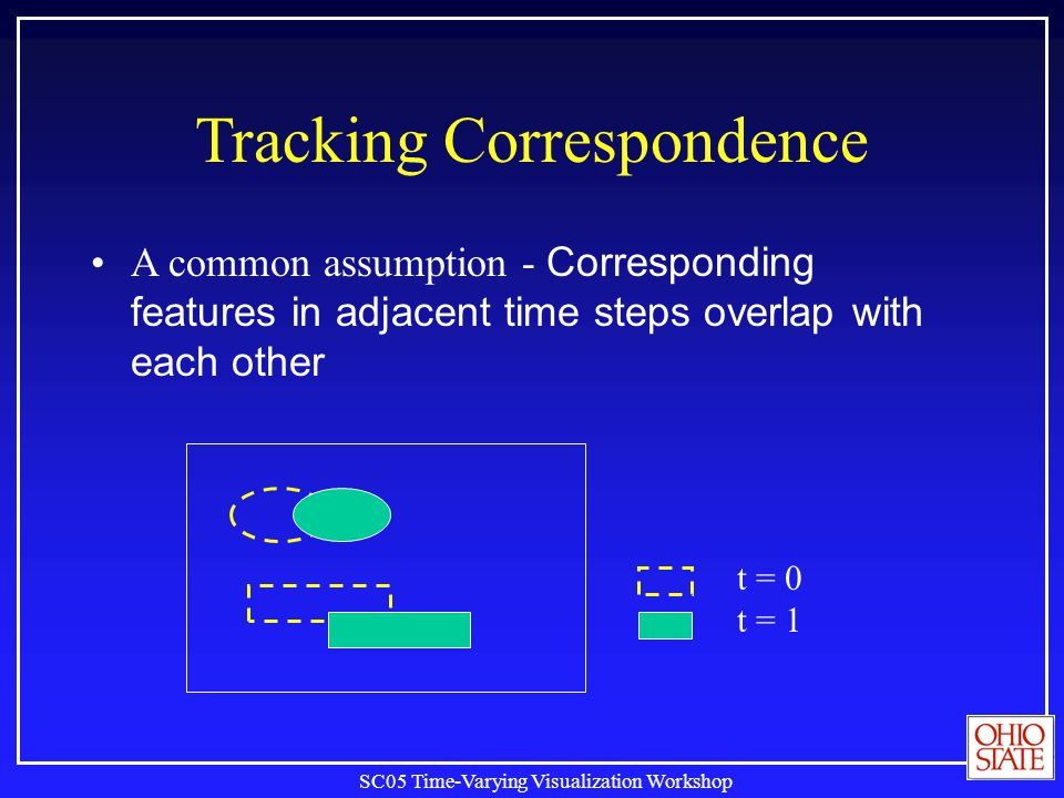 SC05 Time-Varying Visualization Workshop Tracking Correspondence A common assumption - Corresponding features in adjacent time steps overlap with each